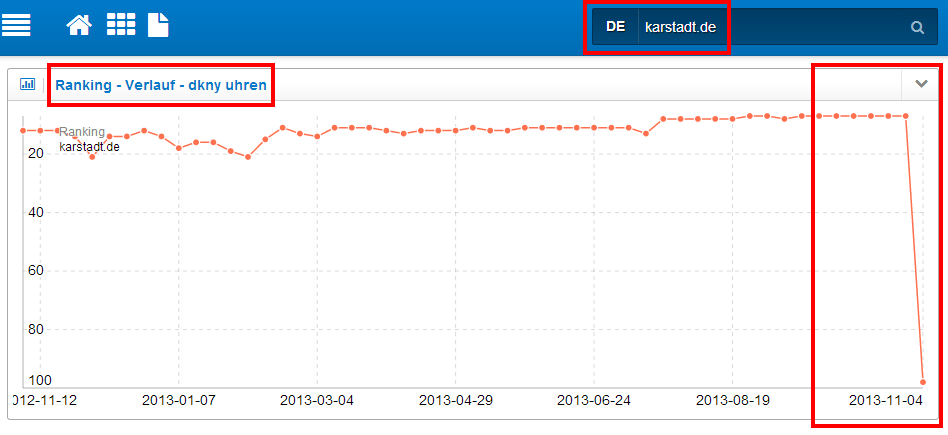Ranking-Verlauf Keywort [dkny uhren] der Domain karstadt.de