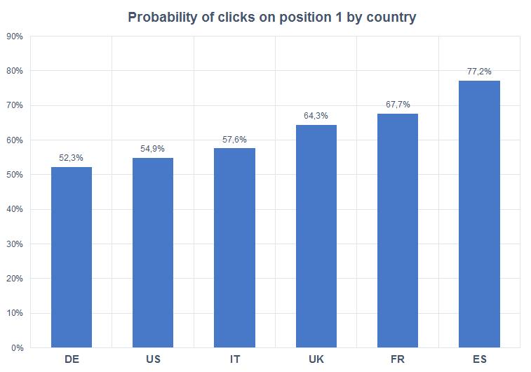 """Probabilidad de """"click"""