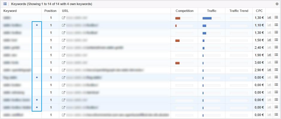 seo-keywords_own-keywords