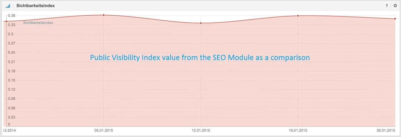visibilityindex-public