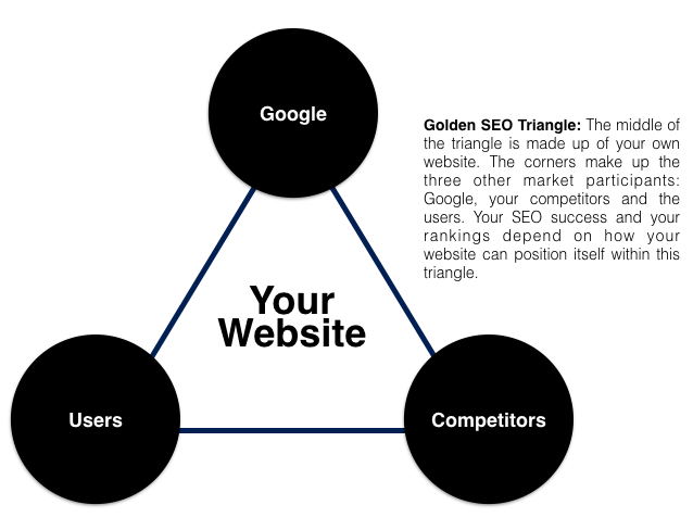 The Golden SEO Triangle