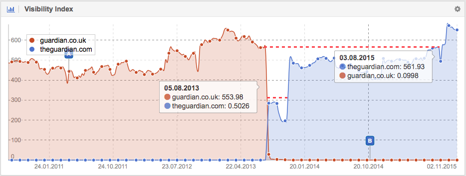 Visibility from guardian.co.uk when changed to theguardian.com