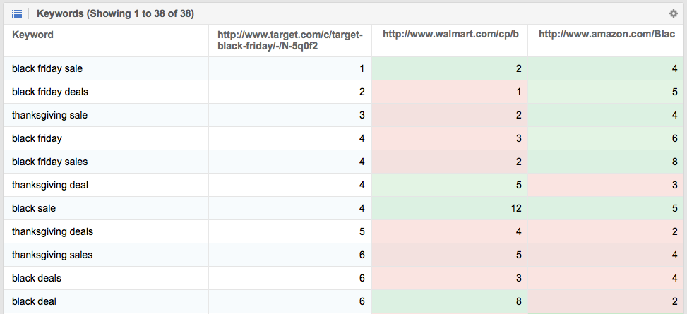 Keywords of ranking ULRs in Google