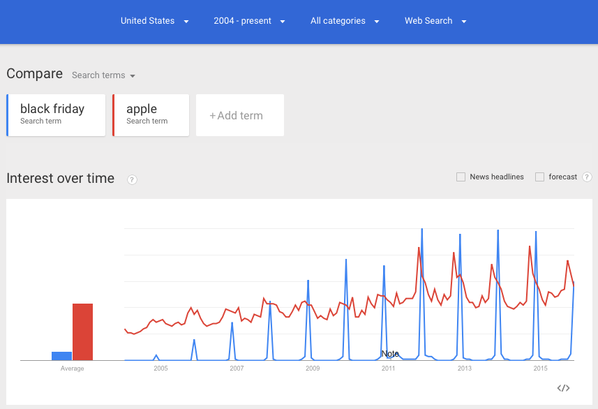 Google Trends for Black Friday in USA