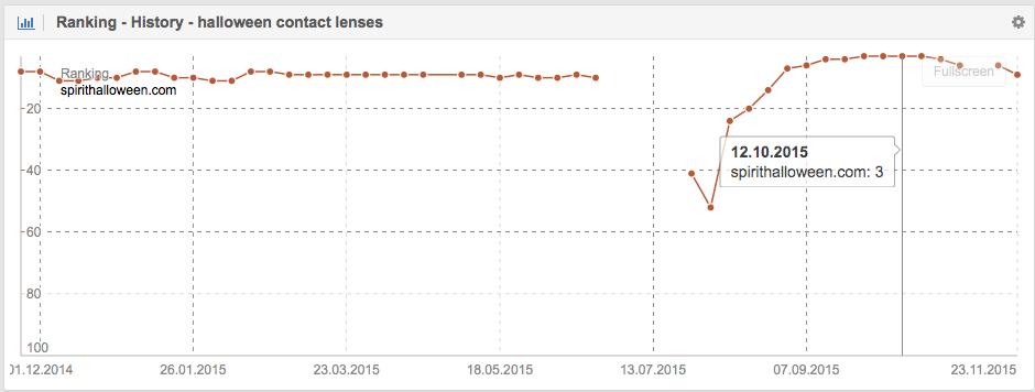 "Ranking History of the keyword ""halloween contac lenses"" for spirithalloween.com"