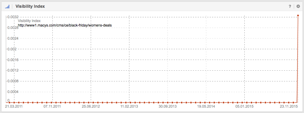Visibility in Google for http://www1.macys.com/cms/ce/black-friday/womens-deals