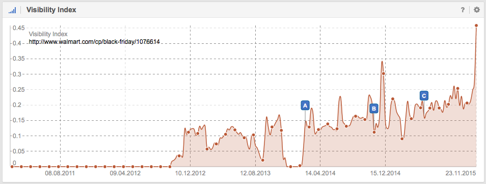 Visibility in Google of http://www.walmart.com/cp/black-friday/1076614