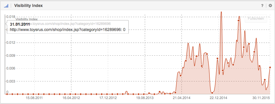 Visibility in Google for http://www.toysrus.com/shop/index.jsp?categoryId=16289696