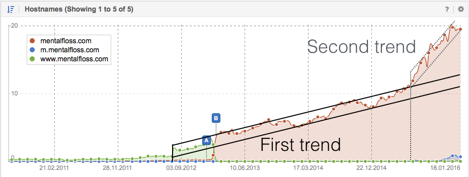 The visibility trends for Mentalfloss.com in Google
