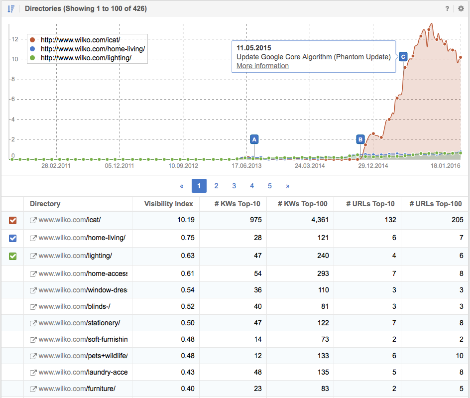 Visibility in Google for the directories on the domain Wilko.com