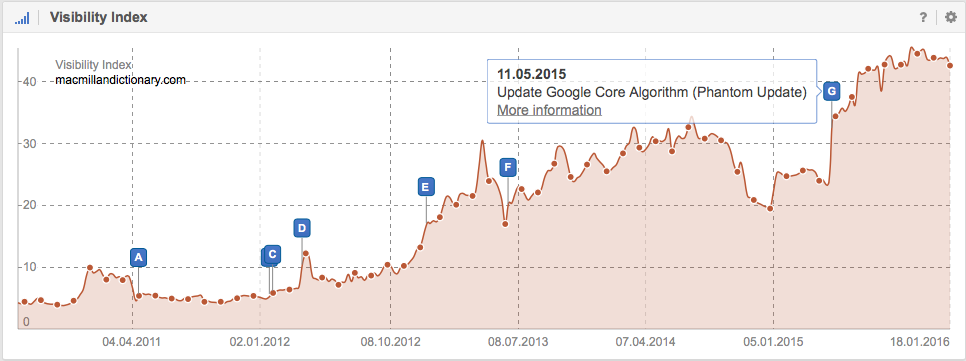 Visibility in Google for the domain macmillandictionary.com