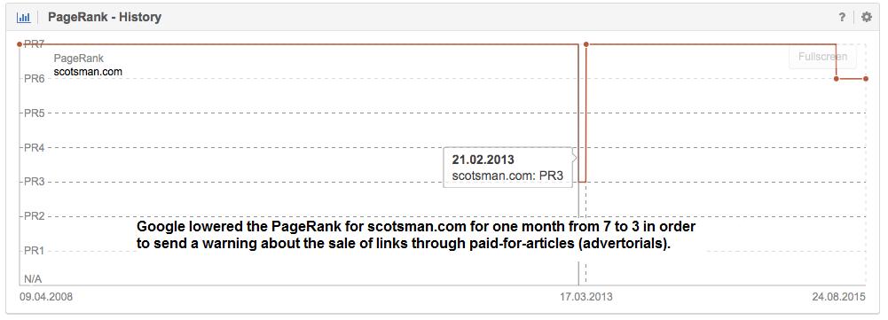 PageRank History scotsman.com