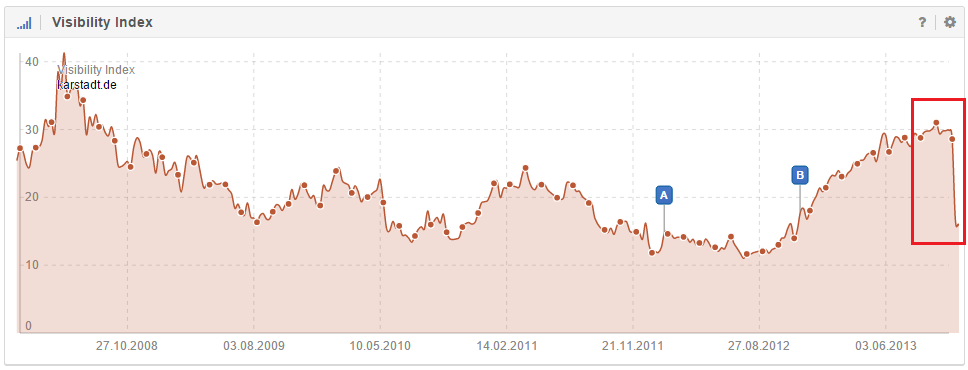 A crash in the Visibility Index graph for the domain karstadt.de in the week from October 28th, 2013, to November 4th, 2013