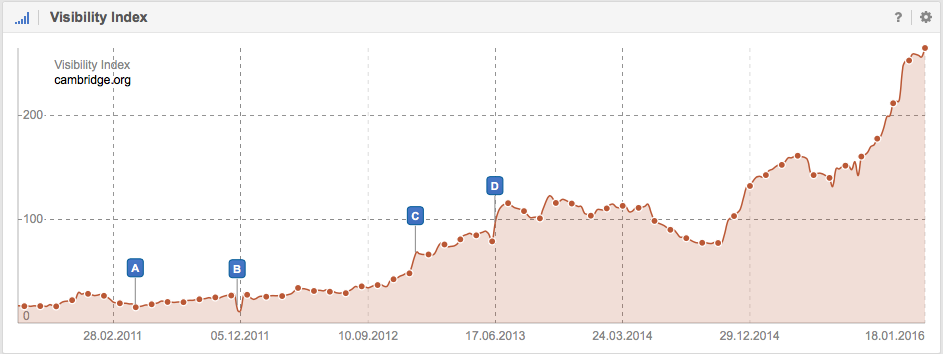 Visibility in Google for the domain Cambridge.com