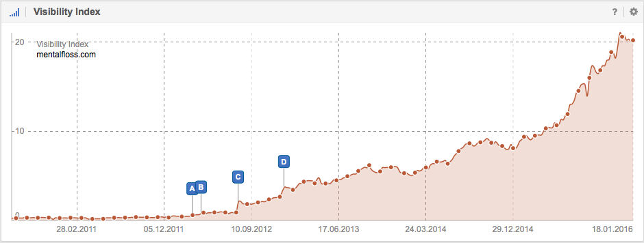 Visibility in Google for the domain Mentalfloss.com