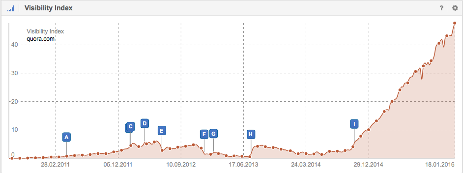 Visibility in Google for the domain Quora.com