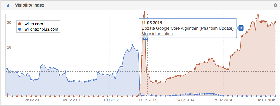 Visibility in Google for the domain Wilko.com