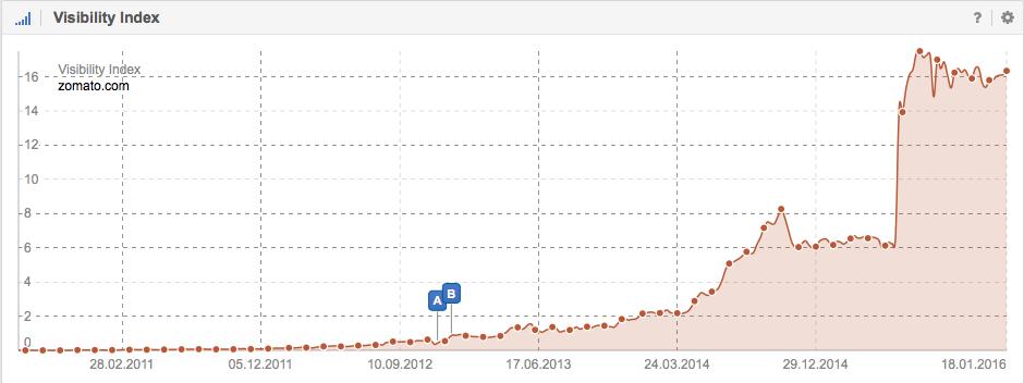 Visibility in Google of domain Zomato.com