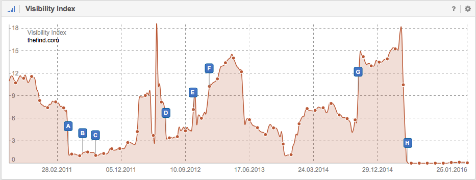 Visibility for Thefind.com on Google.co.uk