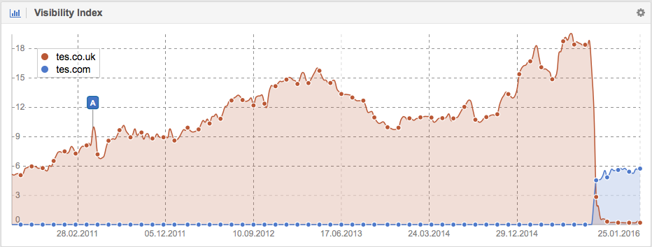 Visibility on Google.co.uk of Tes.co.uk vs. Tes.com