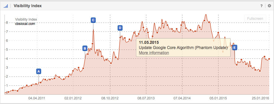 Visibility for CBSlocal.com on Google.co.uk