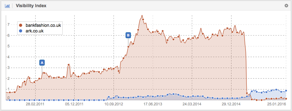 Visibility for Bankfashion.co.uk vs. Ark.co.uk on Google.co.uk