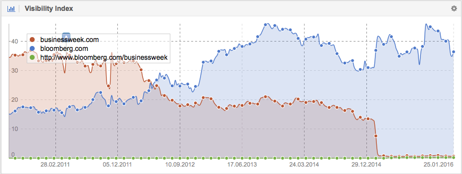 Visibility for Businessweek.com vs. Blooomberg Google.co.uk