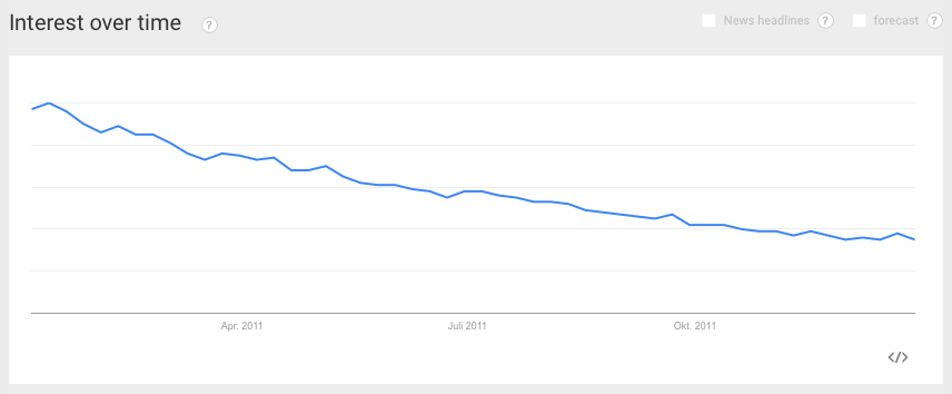 Interest over time of MySpace.com on Google.co.uk