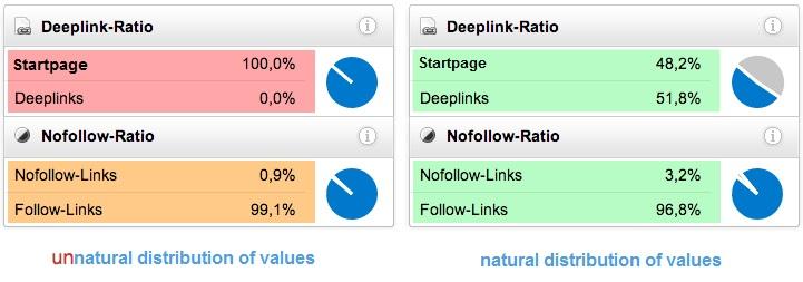 Verteilung von Follow- und Deeplinks