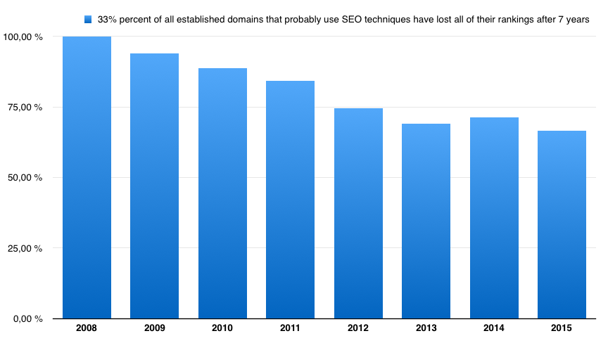 30% of all established domains that probably use SEO techniques have lost all of their rankings after 7 years