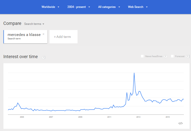 Google Trends shows that for the search request [mercedes a klasse], the search volume peaked in September of 2012