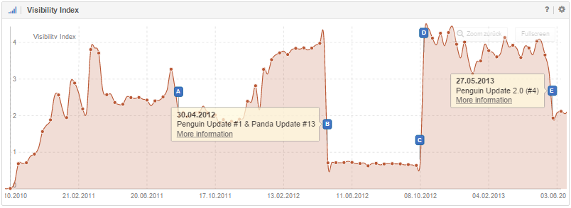 This domain's Visibility was lost twice due to the Penguin Update
