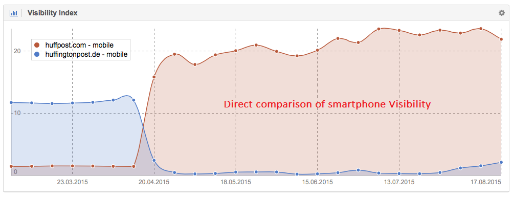 Direct comparison of smartphone Visibility for huffpost.com and huffingtonpost.de