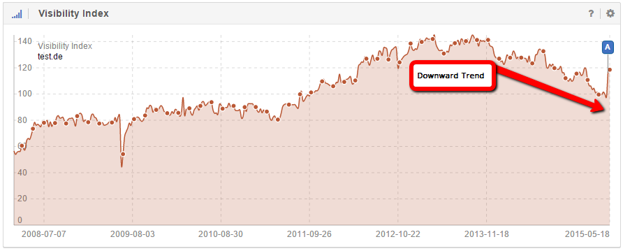 The downward trend for the domain test.de was stopped by the Core Algorithm Update