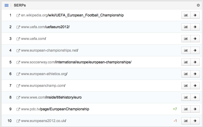 "Top 10 results on Google for ""european championship"" on 12.03.2012"