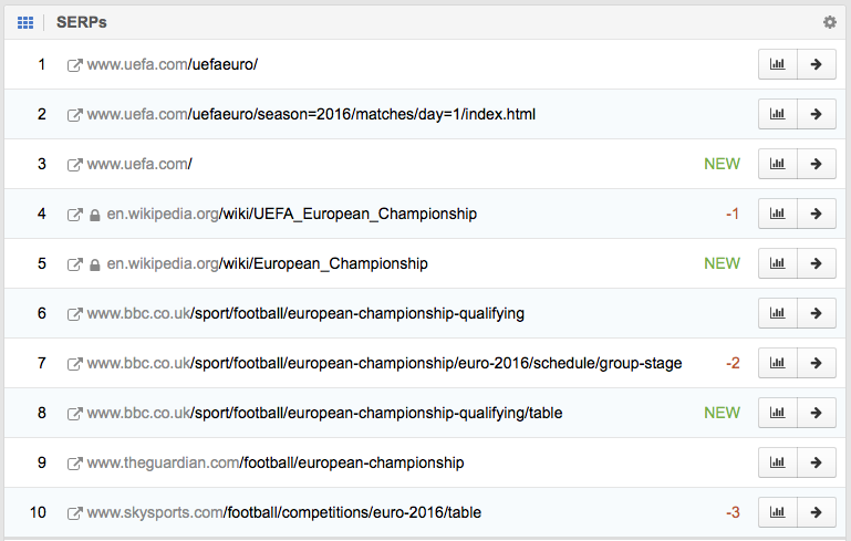 "Top 10 results on Google for ""european championship"" on 14.03.2016"