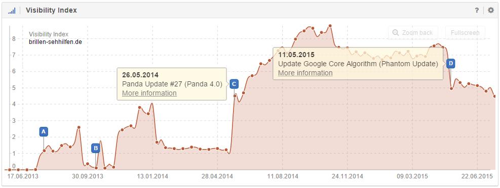 The domain brillen-sehhilfen.de was hit by Google's Core Algorithm Update