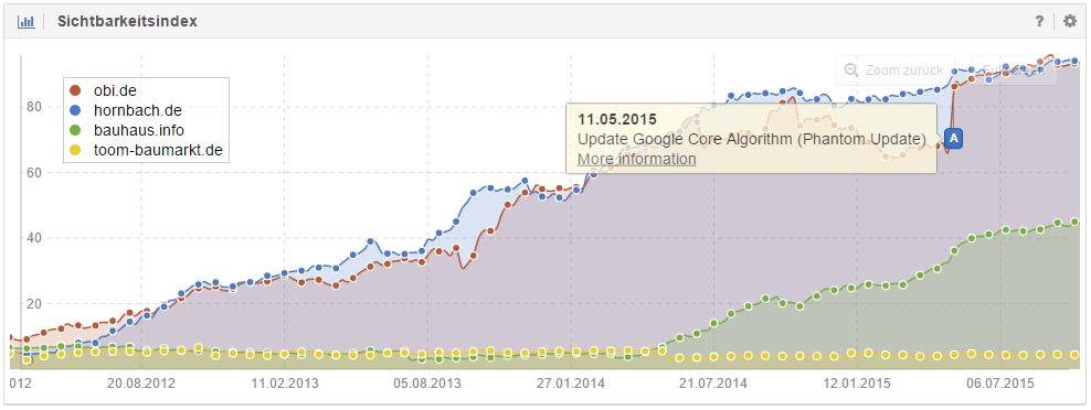 Domain obi.de est un des gagnants de la Core Algorithm Update de Google
