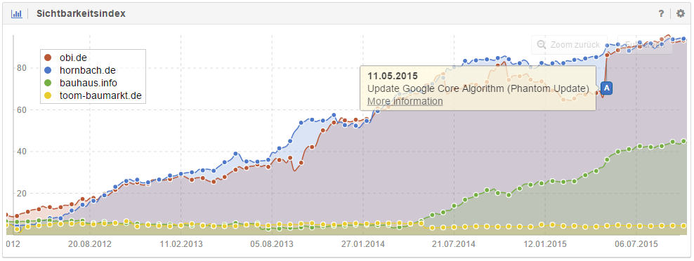 Domain obi.de is one of the winners of Google's Core Algorithm Update