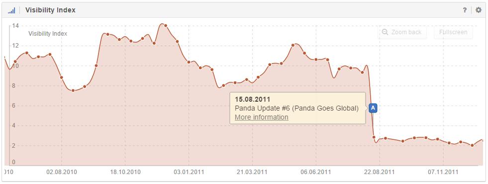 Der Sichtbarkeitsverlauf einer vom Google Panda Update betroffenen Domain mit aktivierten Ereignis-Pins