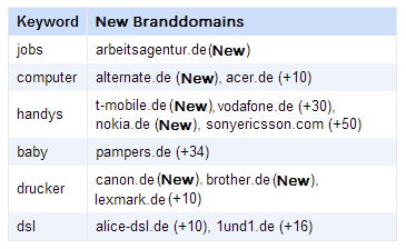 Table with significant changes in the ranking of brand domains
