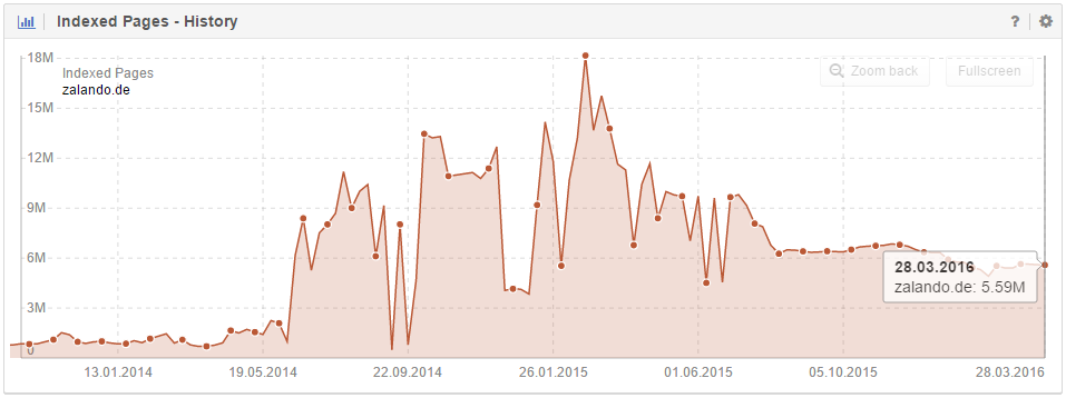 SISTRIX data for the domain zalando.de. Last data point from March 28th, 2016