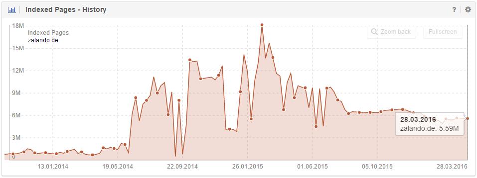 Données SISTRIX pour le domaine zalando.de. Dernières données du 28 mars 2016