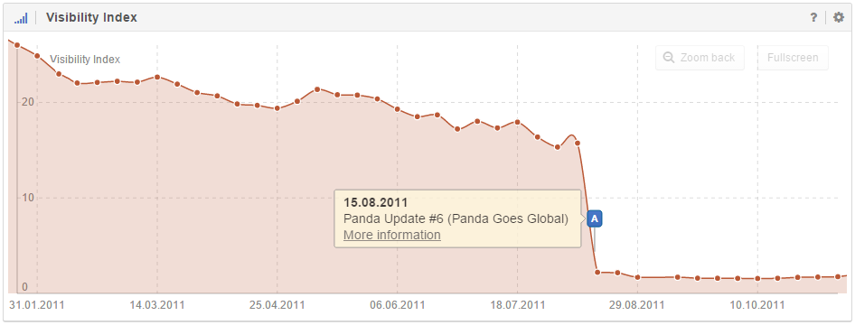 A: domain affected by the Panda Update 2.4 on the German search market for German search requests