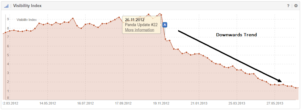 A noticeable downwards trend on the Visibility index of a domain affected by the Panda Update