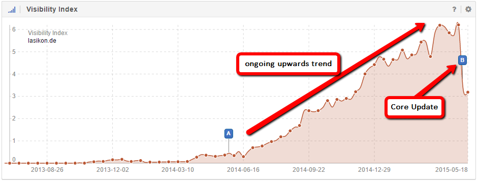 The domains upwards trend was stopped by Google's Core Algorithm Update