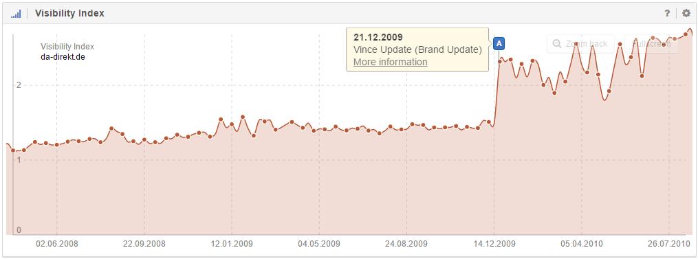Influence of the Google Vince Update on the Visibility of da-direkt.de