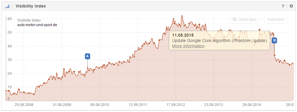 The domain auto-motor-und-sport.de was hit by Google's Core Algorithm Update