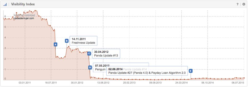 Curva de visibilidad de un dominio con pins de eventos activados afectado por Google Panda Update.