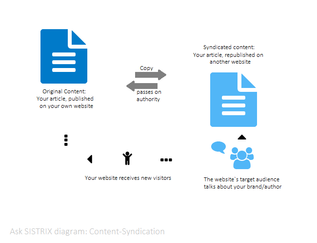 Diagram: Usefulness of Content-Syndication